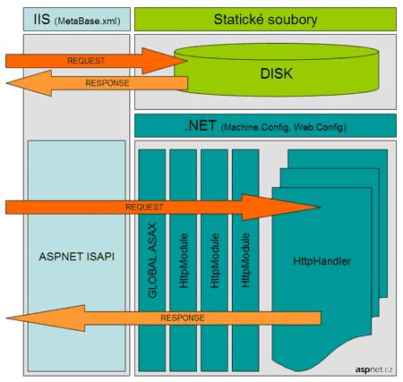 Schéma zpracování HTTP požadavku v IIS 6 - popis v textu