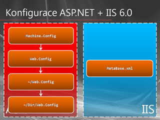 Konfigurace ASP.NET v IIS 6.0