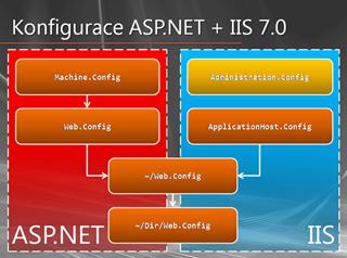 Konfigurace ASP.NET v IIS 7.0