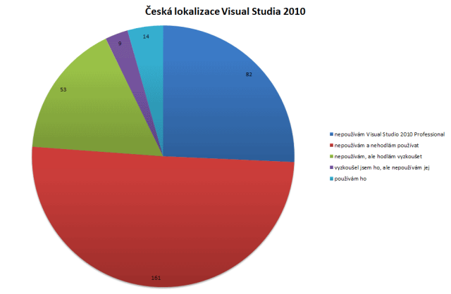 anketa_lokalizace_2010
