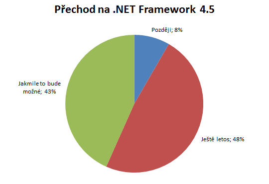 graf_prechod