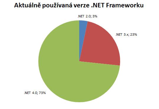 graf_verze