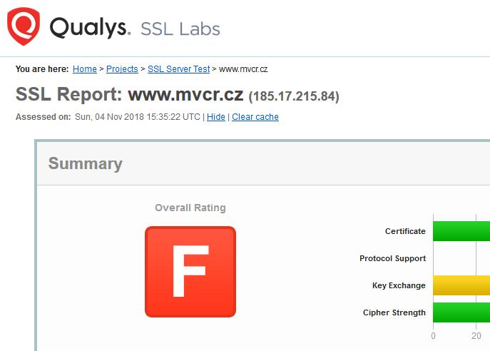 Výsledek hodnocení SSL Testu