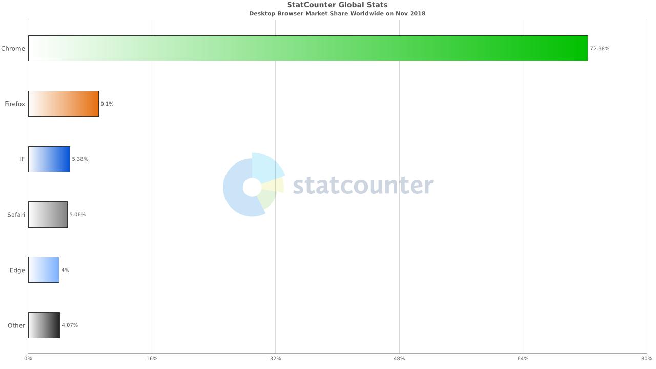 Statistiky prohlížečů na desktopu 11/2018