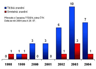 Graf počtu zranění/úmrtí způsobených psy od roku 1998